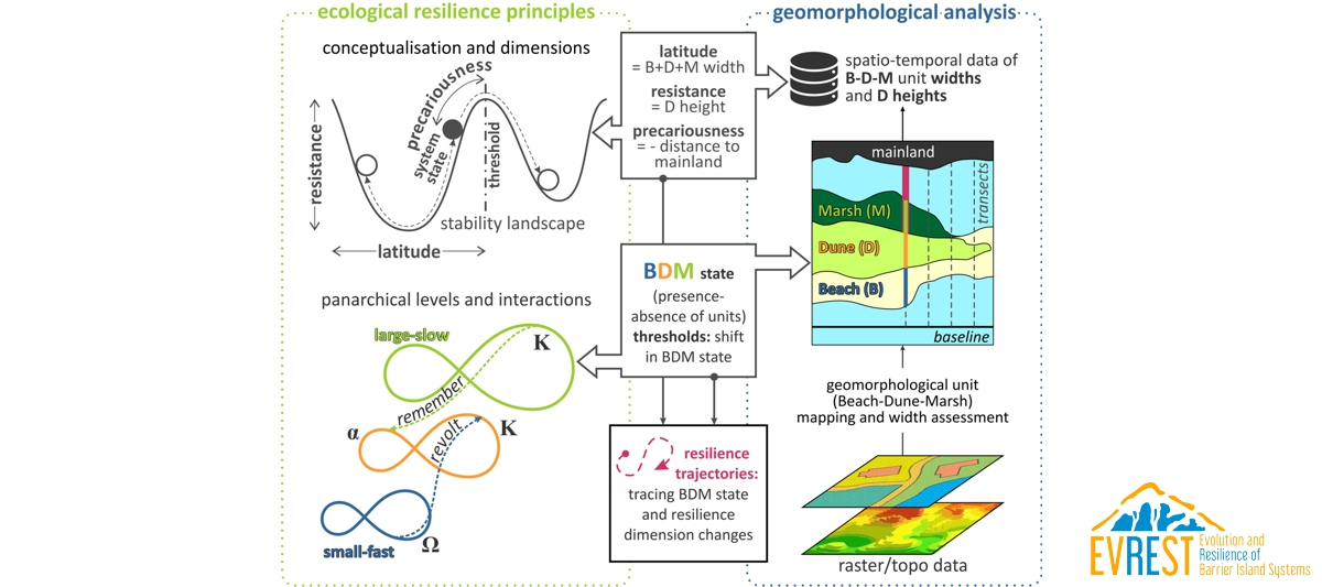 Barrier island resilience assessment: Applying the ecological principles to geomorphological data